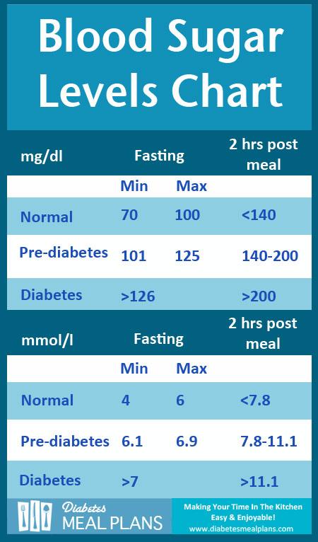 Diabetic Neuropathy Research Utilizing Auum Omega 3